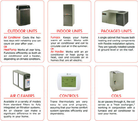 Trane accessories and components